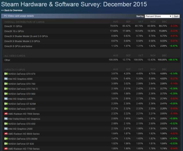 Шесть из десяти самых популярных в Steam видеокарт — модели Nvidia