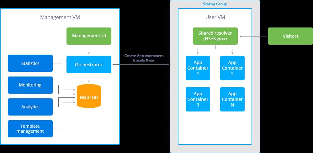Как Jelastic разместили свою платформу на Microsoft Azure - 2