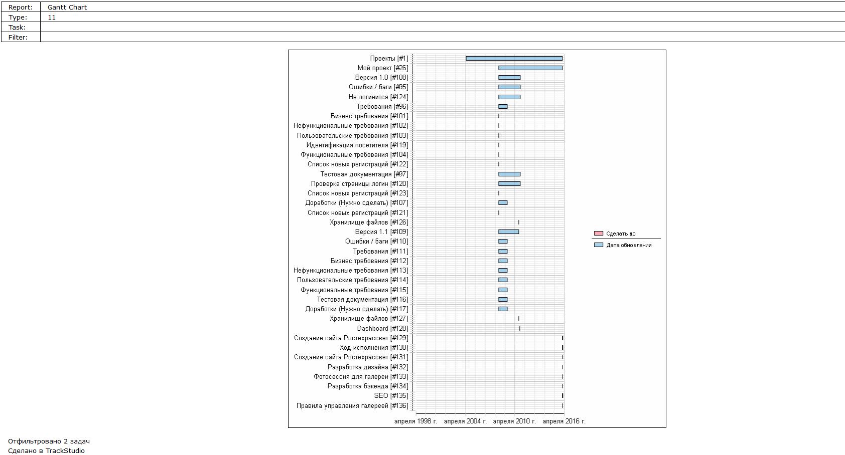 Мы обозрели: выбираем систему управления задачами для web-студий - 5