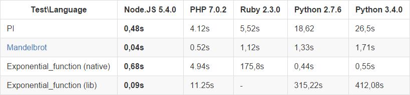 Сравнение языков программирования и фреймворков для них - 2