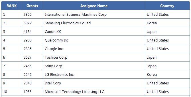 Компании IBM удается 23 года подряд получать больше всех патентов в США