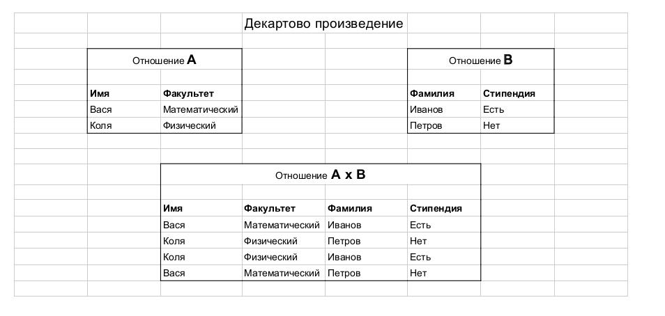 Заметки о SQL и реляционной алгебре - 12
