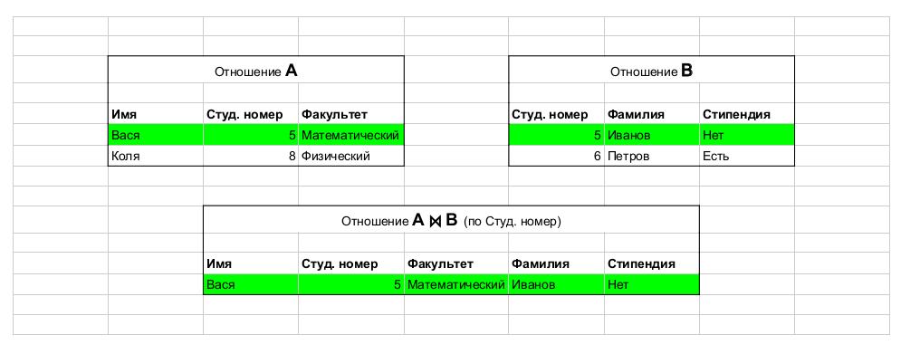 Заметки о SQL и реляционной алгебре - 20