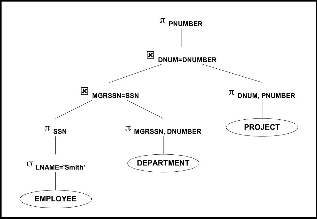 Заметки о SQL и реляционной алгебре - 52