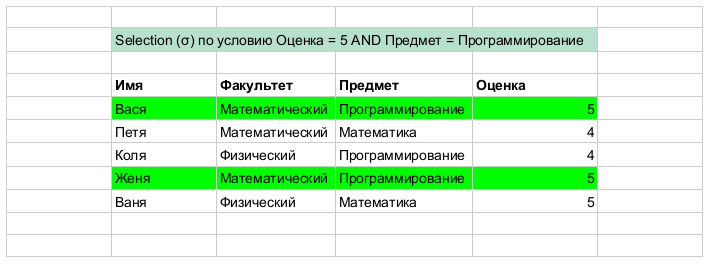 Заметки о SQL и реляционной алгебре - 6
