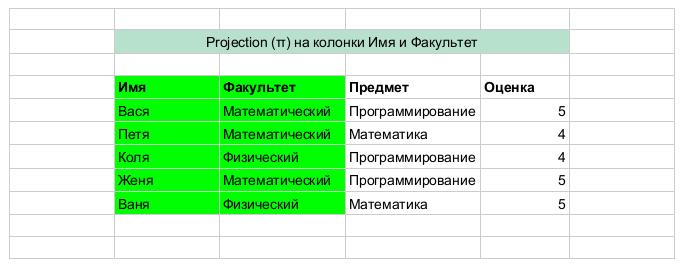 Заметки о SQL и реляционной алгебре - 8