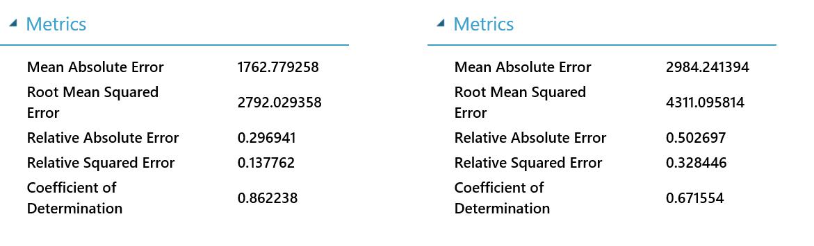 Azure Machine Learning: разработка сервисов машинного обучения и их использование в мобильном приложении - 15