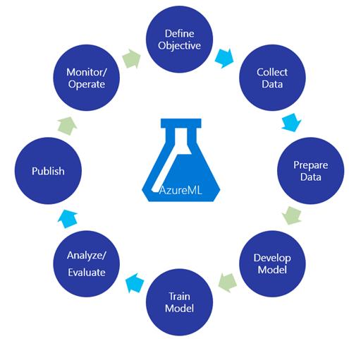 Azure Machine Learning: разработка сервисов машинного обучения и их использование в мобильном приложении - 1