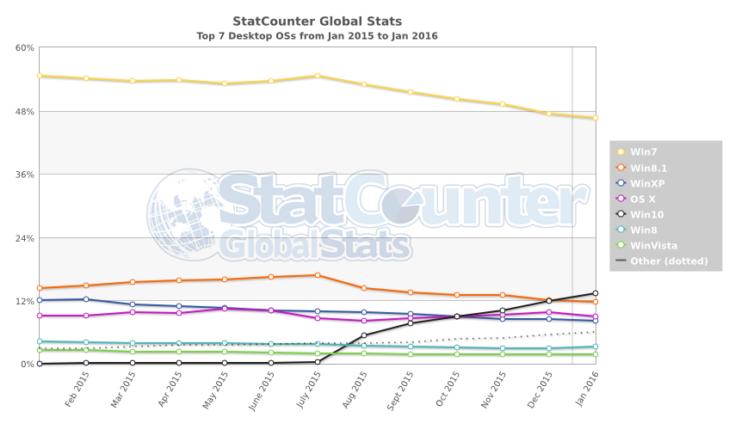 Windows 10 вышла на второе место в списке самых популярных настольных ОС