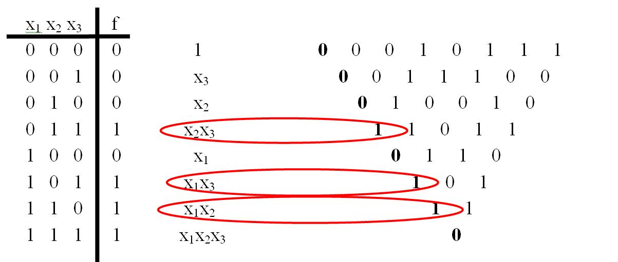 Выбор конъюнкций для полинома