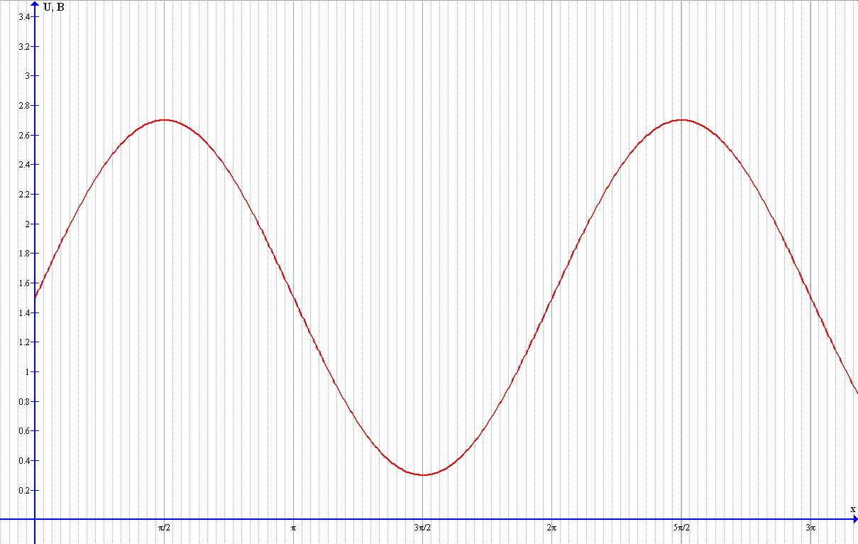 Измерение веса руды по току статора. Практика. Часть 1. Алгоритм обработки сигналов в МК - 1