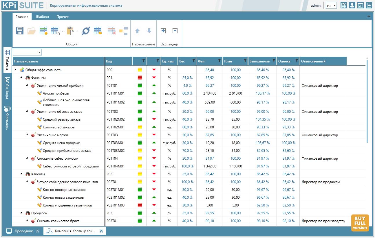 Облачный опыт: как мы переводили KPI Suite на платформу Azure - 2