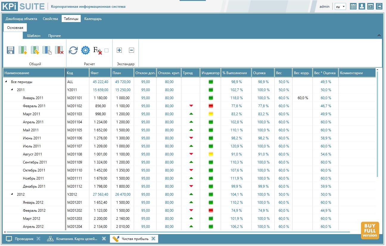 Облачный опыт: как мы переводили KPI Suite на платформу Azure - 3
