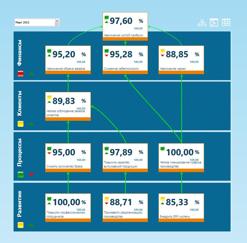 Облачный опыт: как мы переводили KPI Suite на платформу Azure - 5