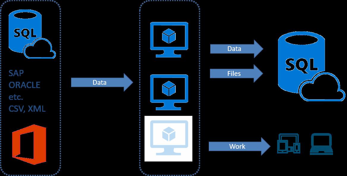 Облачный опыт: как мы переводили KPI Suite на платформу Azure - 1