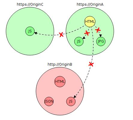 Почему до сих пор повсеместно не используется HTTPS? - 2