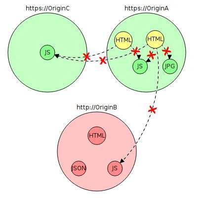 Почему до сих пор повсеместно не используется HTTPS? - 3
