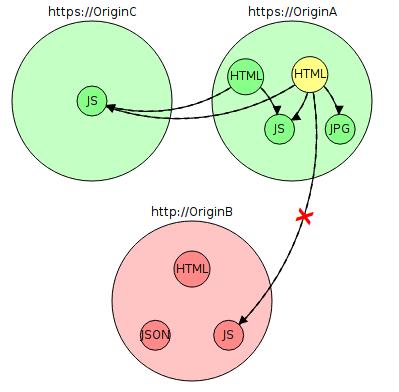 Почему до сих пор повсеместно не используется HTTPS? - 4