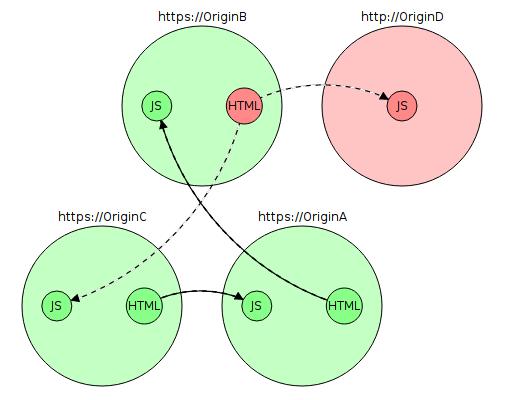 Почему до сих пор повсеместно не используется HTTPS? - 7