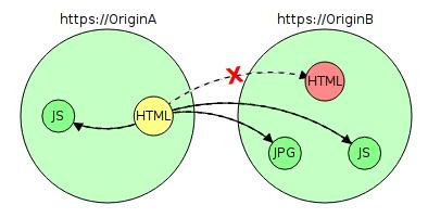 Почему до сих пор повсеместно не используется HTTPS? - 8