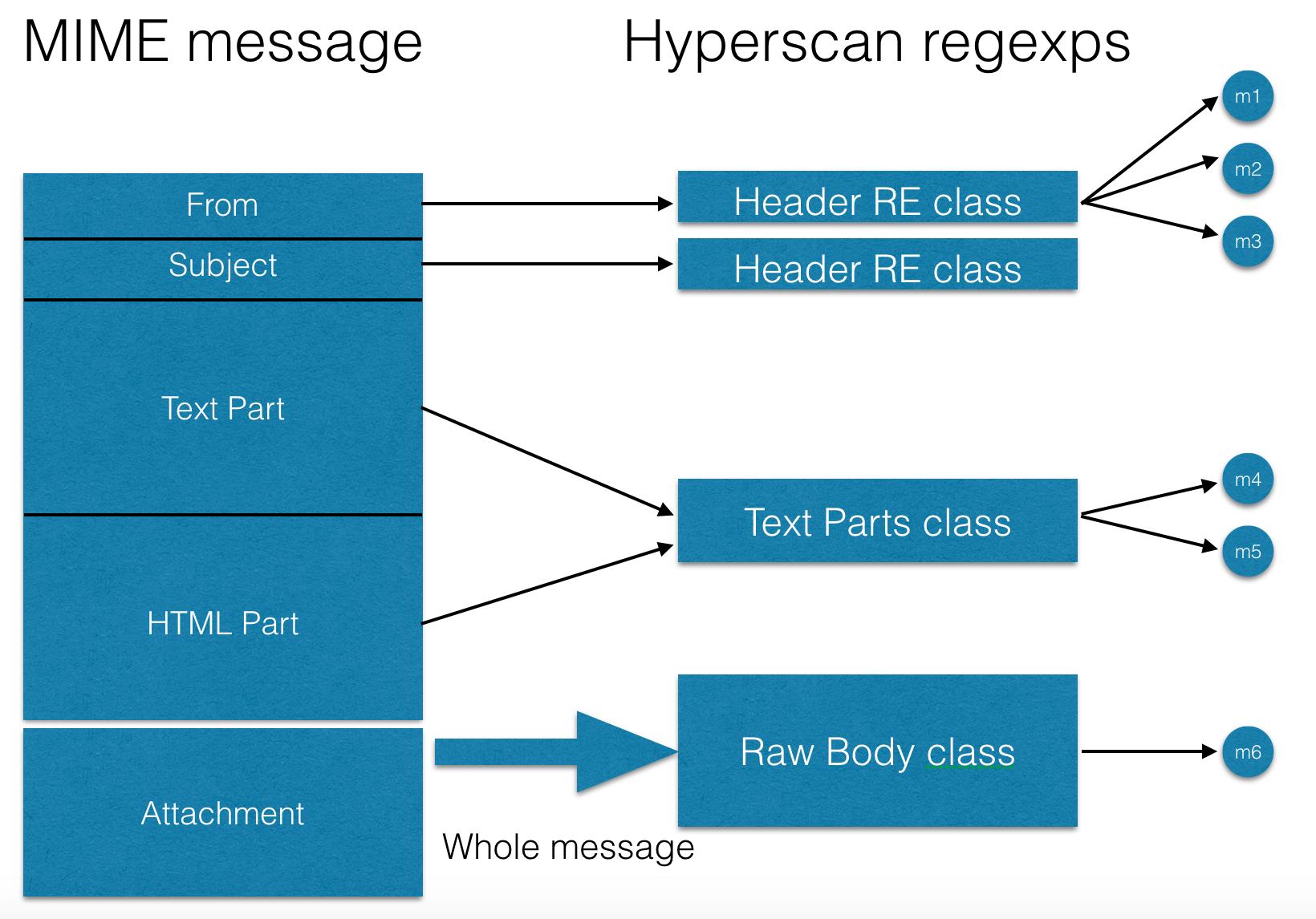 Поиск множества регулярных выражений при помощи библиотеки Hyperscan - 3