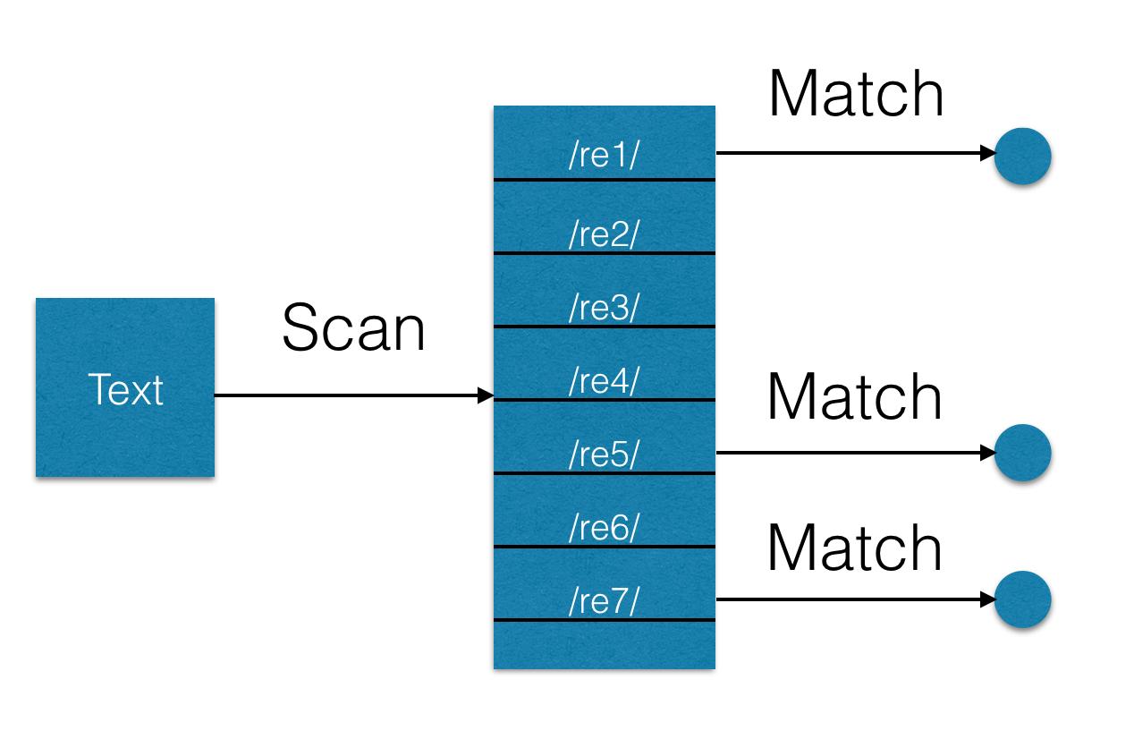 Поиск множества регулярных выражений при помощи библиотеки Hyperscan - 1