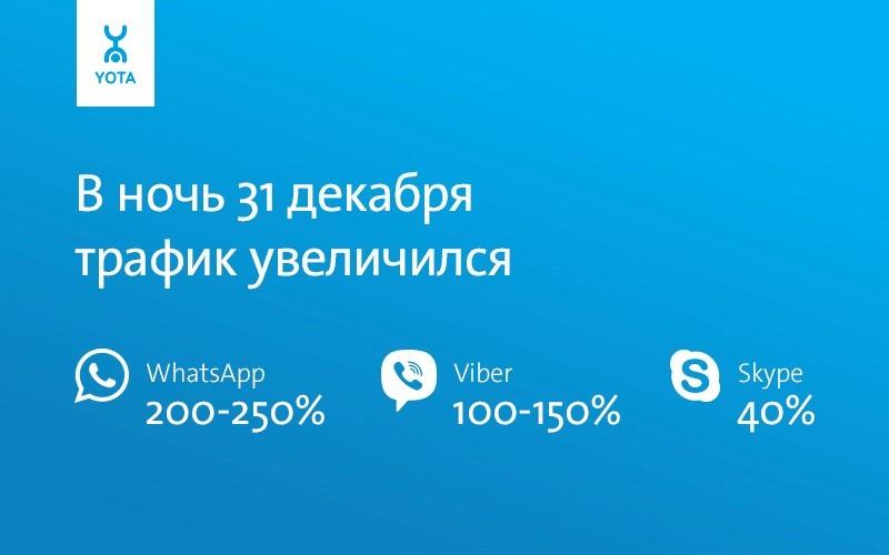 Самым «новогодним» мессенджером для пользователей Yota стал WhatsApp - 2
