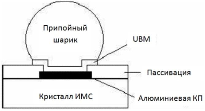 Устройство кристалла ИМС с шариковыми выводами и почему происходит отвал - 5