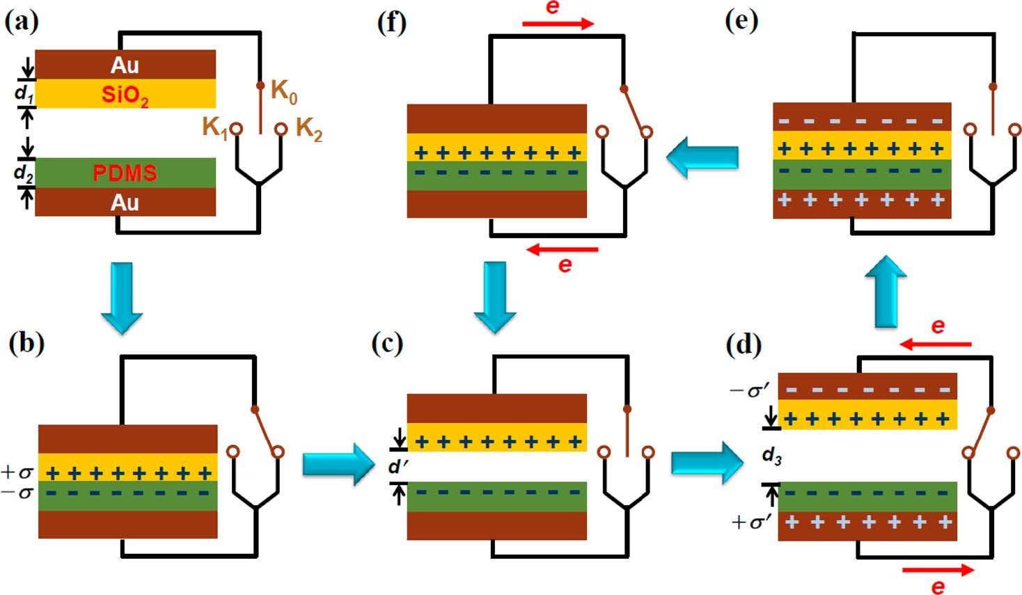 This is Science: носимая электроника и трибоэлектричество. Часть 1 - 10
