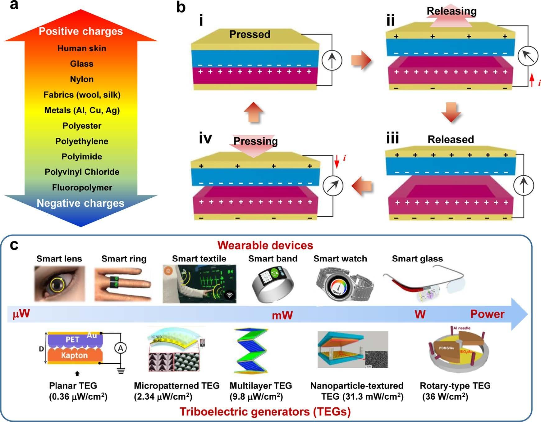 This is Science: носимая электроника и трибоэлектричество. Часть 1 - 2