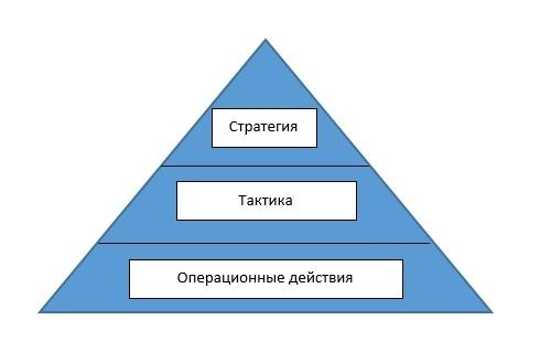 Как провести стратегический аудит системы продаж? (часть 1) - 1