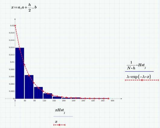 Монте-Карло моделирование в Mathcad Express - 7