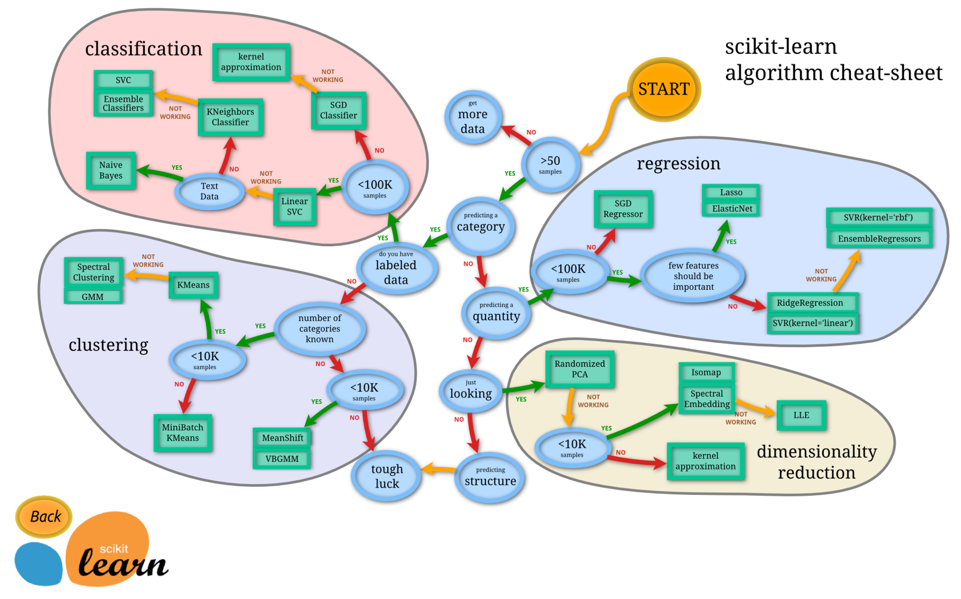 Параллельные алгоритмы для обработки BigData: подводные камни и непростые решения - 2