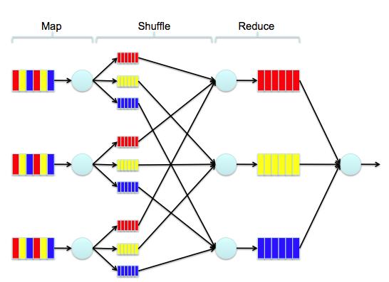 Параллельные алгоритмы для обработки BigData: подводные камни и непростые решения - 1