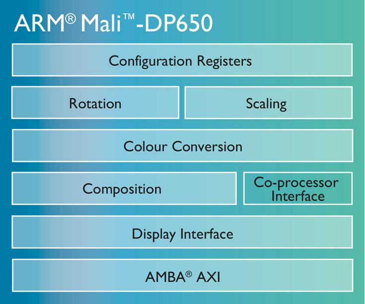 Дисплейный процессор ARM Mali-DP650 поддерживает видео 4K