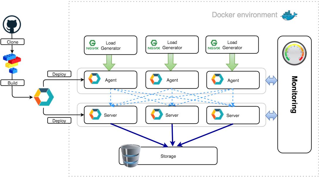 Docker: Окружение для тестирования - 2