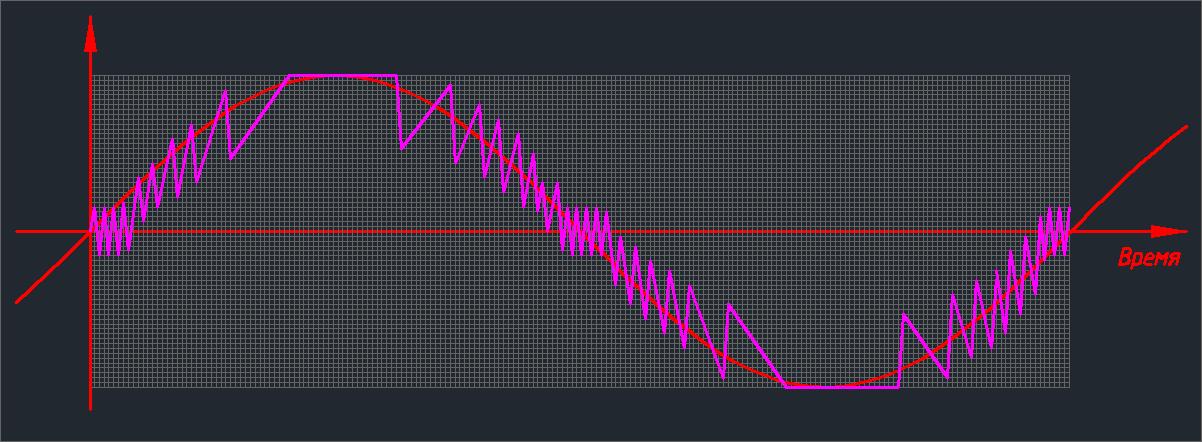 Цифровой звук: DSD vs PCM - 5