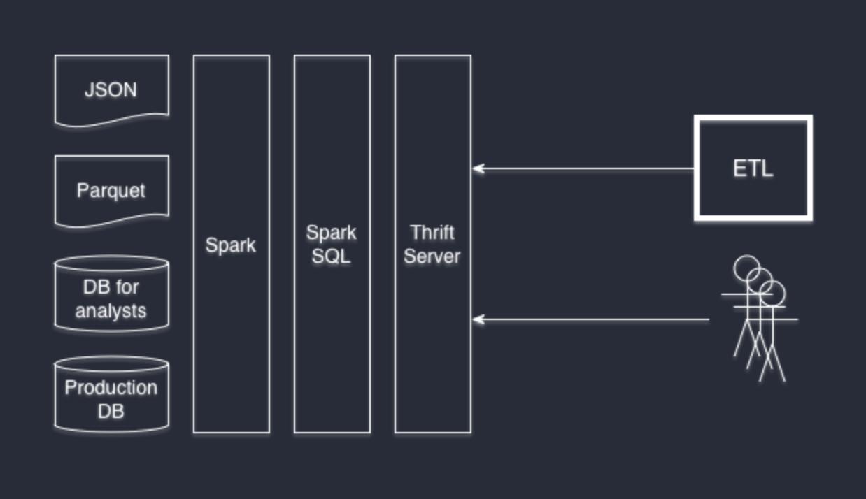 Используем Apache Spark как SQL Engine - 3
