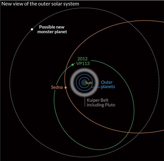 Обнаружены новые косвенные признаки девятой планеты Солнечной системы - 5
