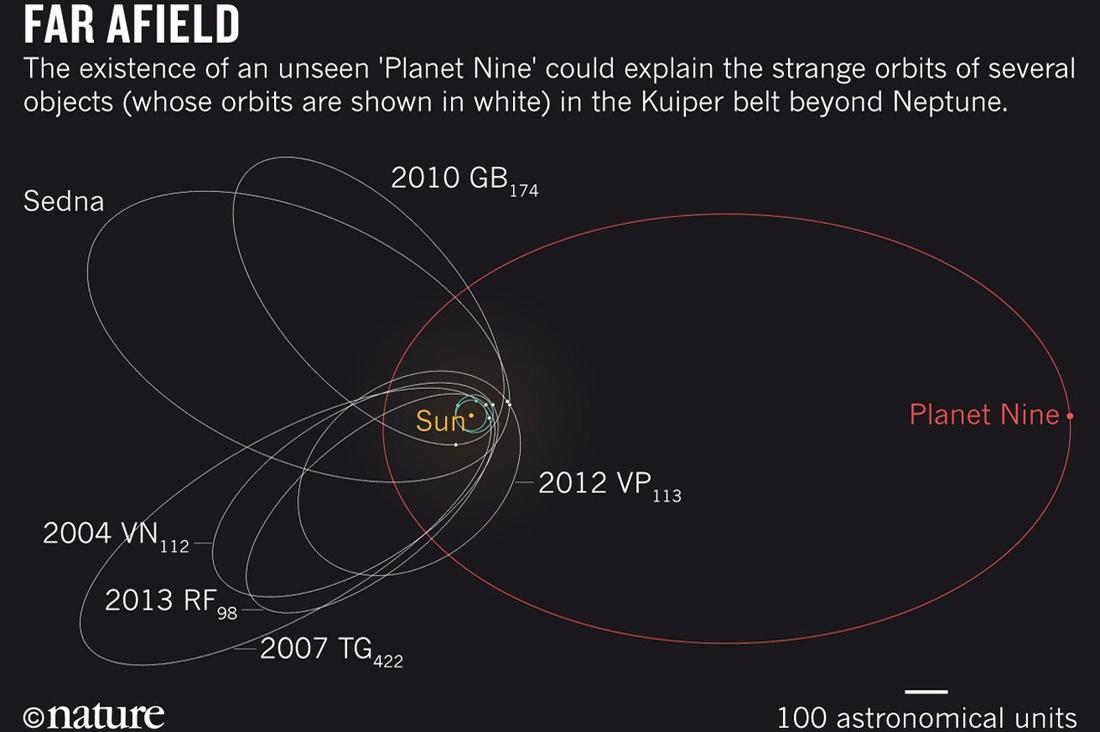 Обнаружены новые косвенные признаки девятой планеты Солнечной системы - 1