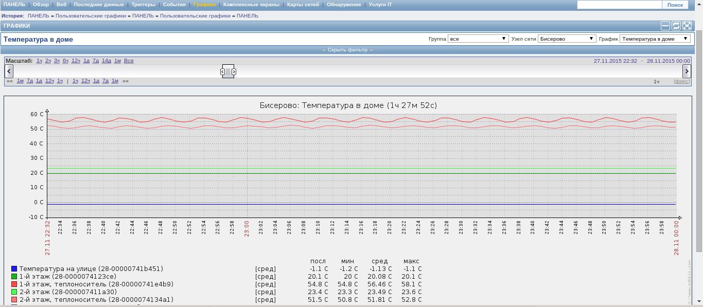 График температуры в доме и за его пределами