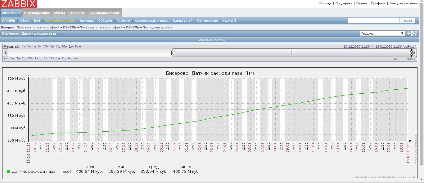 График расхода газа (нарастающим итогом)