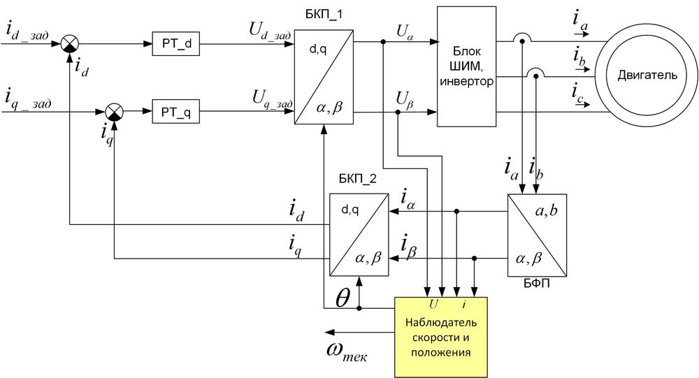 Векторное управление электродвигателем «на пальцах» - 13