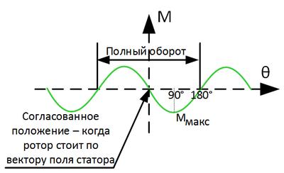 Векторное управление электродвигателем «на пальцах» - 3