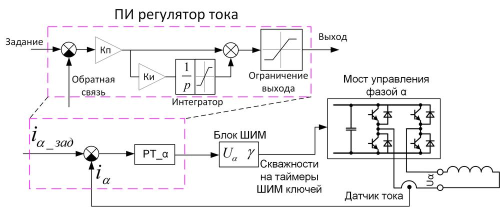 Векторное управление электродвигателем «на пальцах» - 4