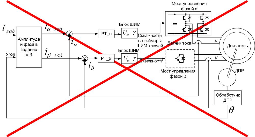 Векторное управление электродвигателем «на пальцах» - 5