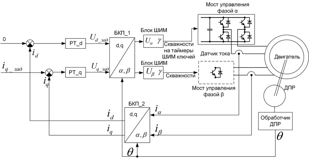Векторное управление электродвигателем «на пальцах» - 6