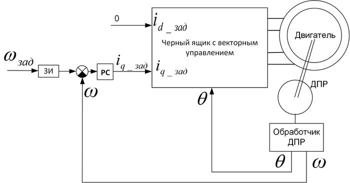 Векторное управление электродвигателем «на пальцах» - 8