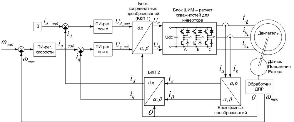 Векторное управление электродвигателем «на пальцах» - 9