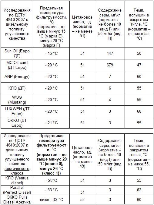 Замерзло ли зимнее дизтопливо? Результаты тестирования